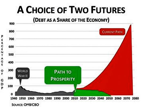 DebtGraph